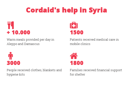 Cordaid's help in Syria